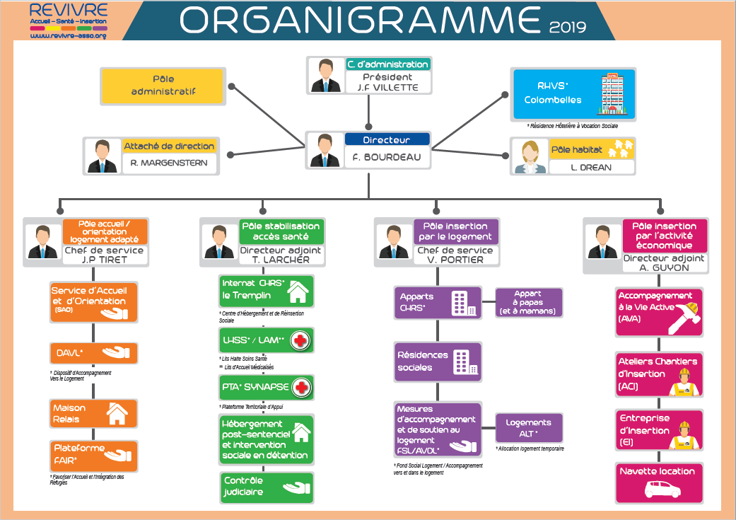 association revivre  u00bb organigramme